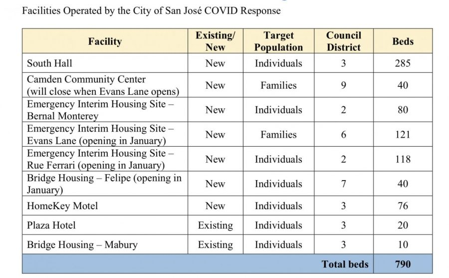The chart shows emergency shelters that are open to homeless people in San Jose.  Image from a memo by Deputy Housing Director Ragan Henninger.