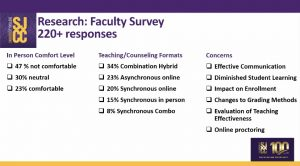 Data collected from the conducted survey demonstrates the worries and comfortability members of the school have
