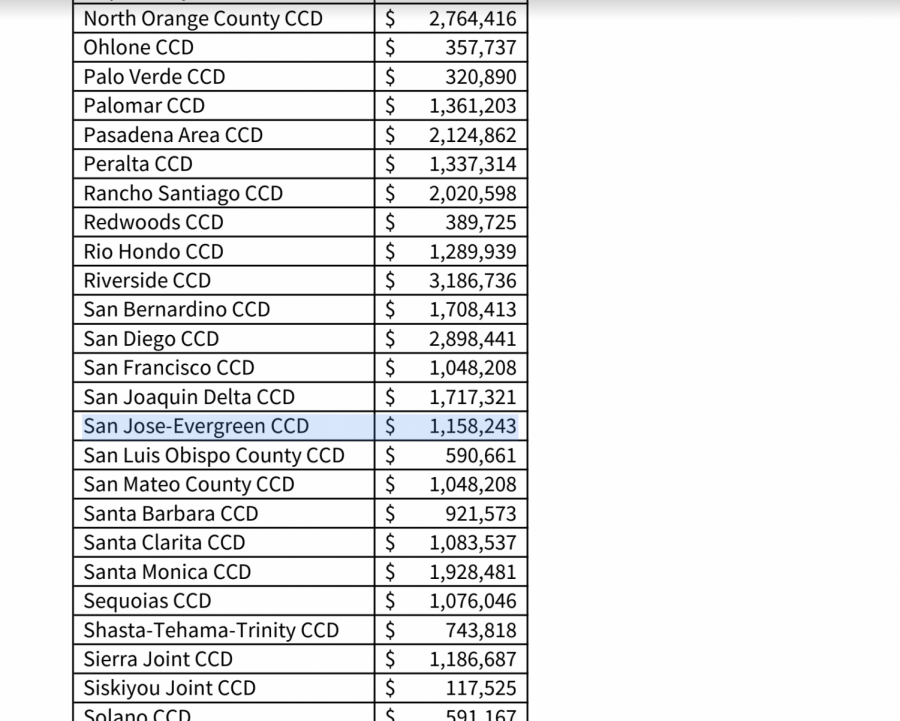 The+district+has+been+given+a+total+of+%241.4+million.